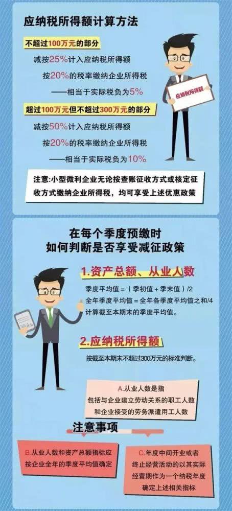 一图了解小型微利企业普惠性所得税减免政策