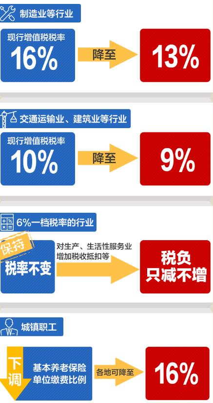 增值税税率调整 从现在起开票要注意了